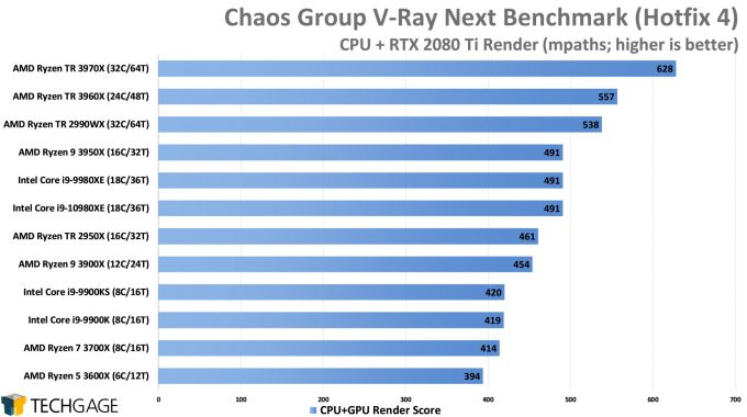 Chaos Group V-Ray Next Benchmark - CPU+GPU Render Score (AMD Ryzen Threadripper 3970X & 3960X)