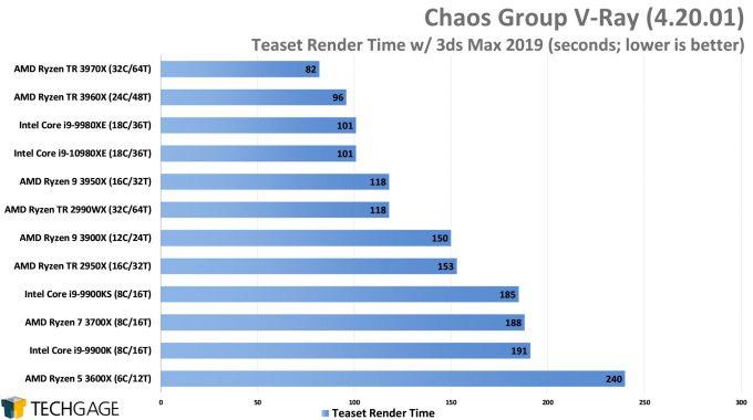 Chaos Group V-Ray - Teaset CPU Render Performance (AMD Ryzen Threadripper 3970X & 3960X)