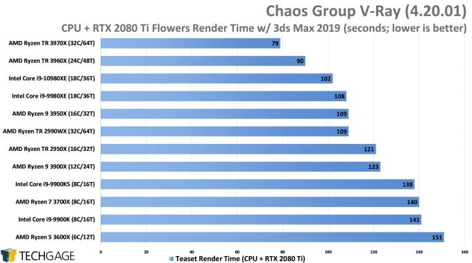Chaos Group V-Ray - Teaset CPU+GPU Render Performance (AMD Ryzen Threadripper 3970X & 3960X)