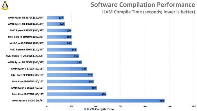Compile Performance (LLVM, AMD Ryzen Threadripper 3970X and 3960X, Intel Core i9-10980XE)