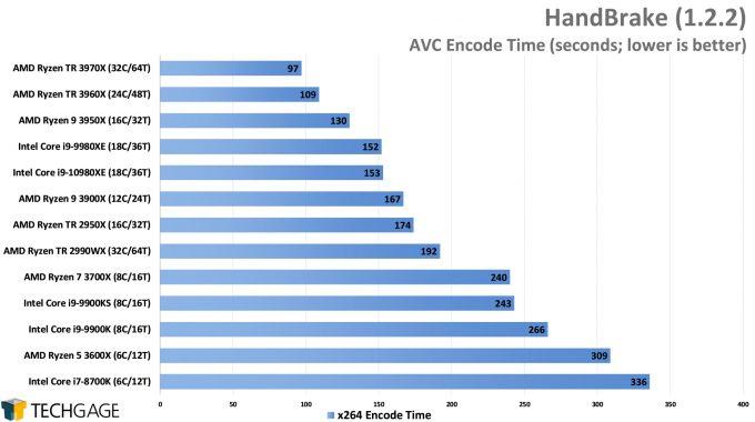 HandBrake AVC Encode Performance - (AMD Ryzen Threadripper 3970X & 3960X)