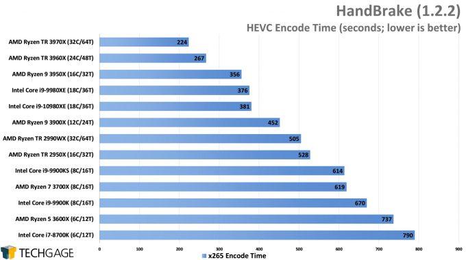 HandBrake HEVC Encode Performance - (AMD Ryzen Threadripper 3970X & 3960X)