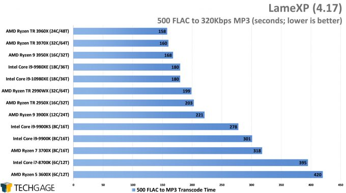LameXP - FLAC to MP3 Encode Performance - (AMD Ryzen Threadripper 3970X & 3960X)