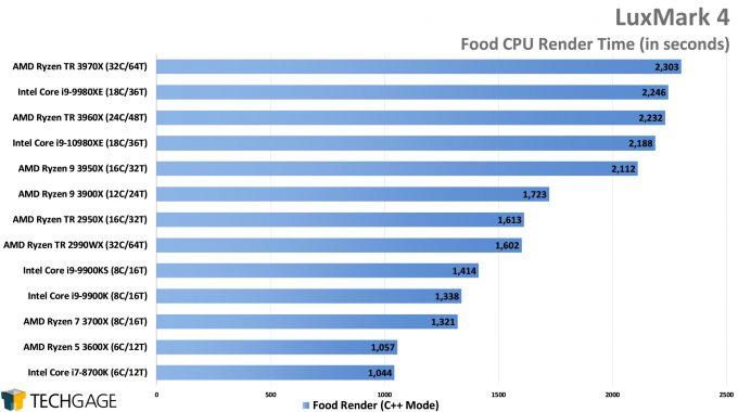 LuxMark Food (C++) Render Performance (AMD Ryzen Threadripper 3970X & 3960X)