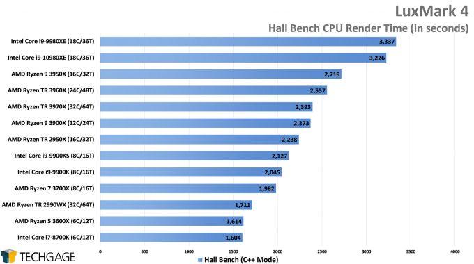 LuxMark Hall Bench (C++) Render Performance (AMD Ryzen Threadripper 3970X & 3960X)