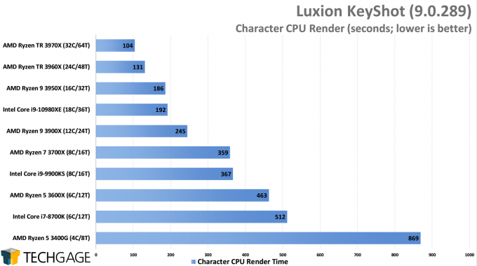 Luxion KeyShot 9 - Character CPU Render Performance