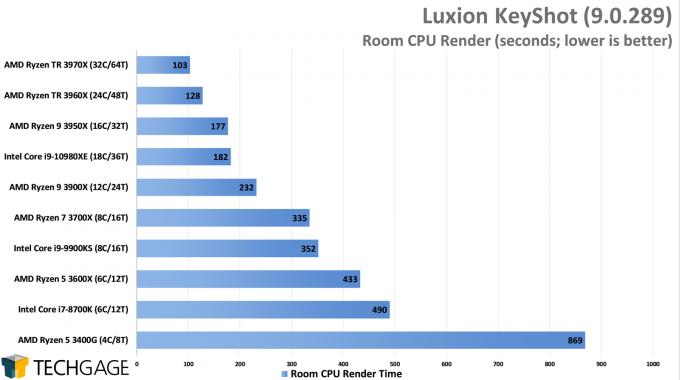 Luxion KeyShot 9 - Room CPU Render Performance