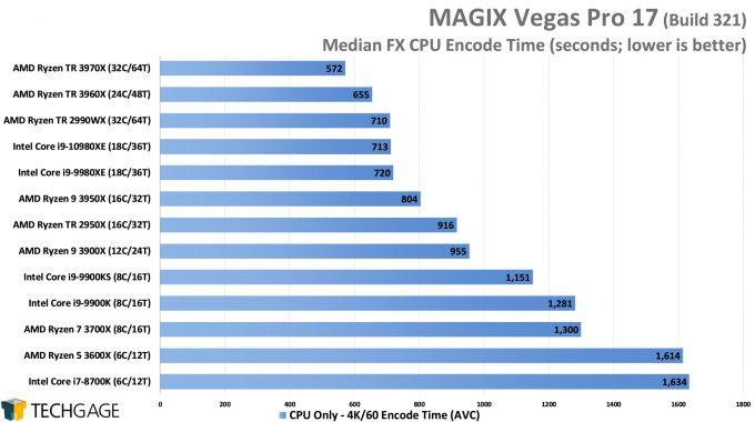 MAGIX Vegas Pro 17 - Median FX CPU Encode Performance - (AMD Ryzen Threadripper 3970X & 3960X)