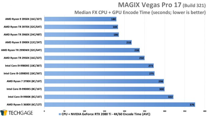 MAGIX Vegas Pro 17 - Median FX NVENC Encode Performance - (AMD Ryzen Threadripper 3970X & 3960X)