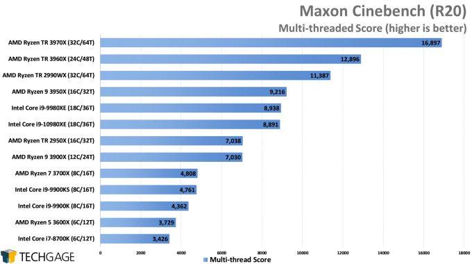 Maxon Cinebench R20 - Multi-threaded Score (AMD Ryzen Threadripper 3970X & 3960X)