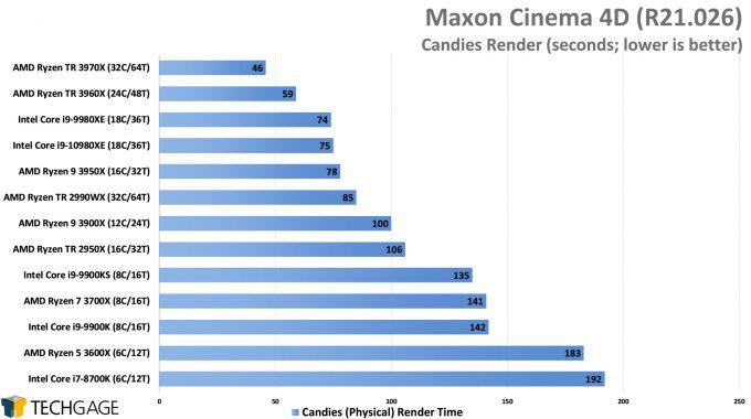 Maxon Cinema 4D R21 - Candies Render Performance (AMD Ryzen Threadripper 3970X & 3960X)