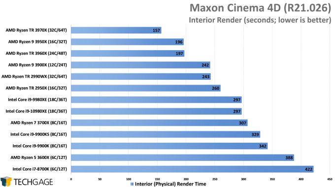 Maxon Cinema 4D R21 - Interior Render Performance (AMD Ryzen Threadripper 3970X & 3960X)