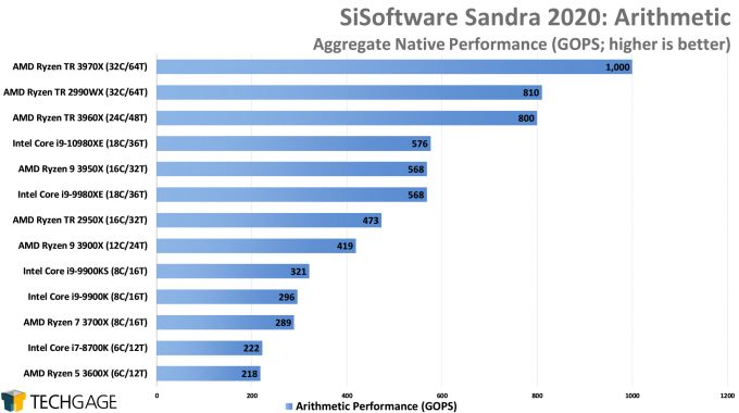 SiSoftware Sandra 2020 - Arithmetic Performance (AMD Ryzen Threadripper 3970X & 3960X)