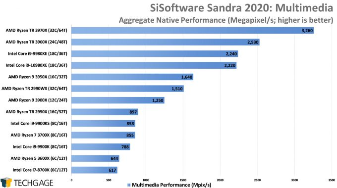 SiSoftware Sandra 2020 - Multi-media Performance (AMD Ryzen Threadripper 3970X & 3960X)