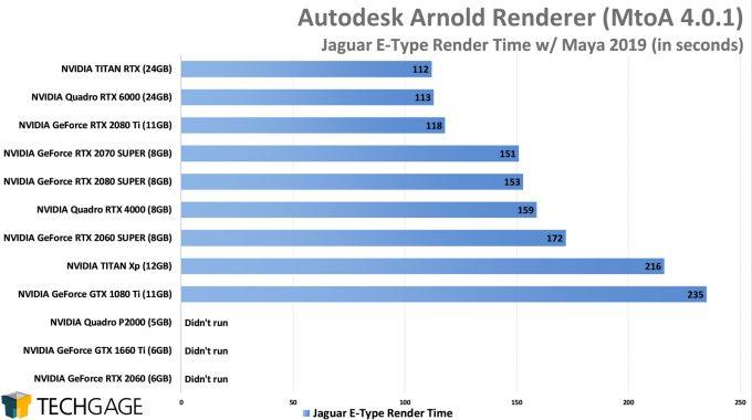 Autodesk Arnold GPU Rendering Performance - E-Type