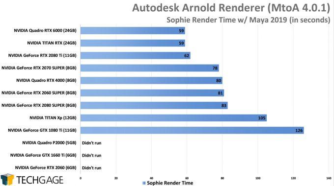 Autodesk Arnold GPU Rendering Performance - Sophie