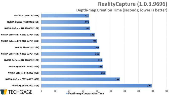 Capturing Reality RealityCapture GPU Performance - Depth-map Creation Time