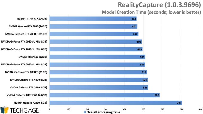 Capturing Reality RealityCapture GPU Performance - Overall Processing Time