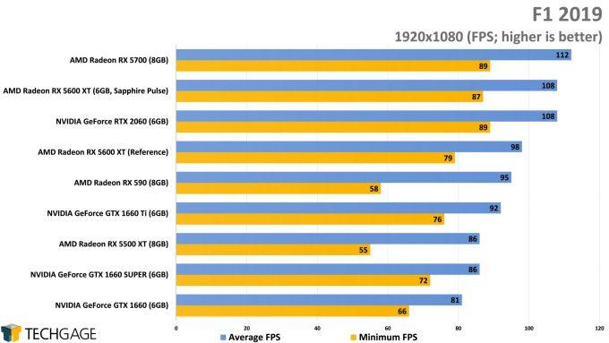 F1 2019 (1080p) - (AMD Radeon RX 5600 XT)