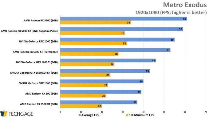 Metro Exodus (1080p) - (AMD Radeon RX 5600 XT)