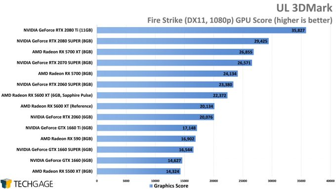 UL 3DMark Fire Strike (1080p) - (AMD Radeon RX 5600 XT)