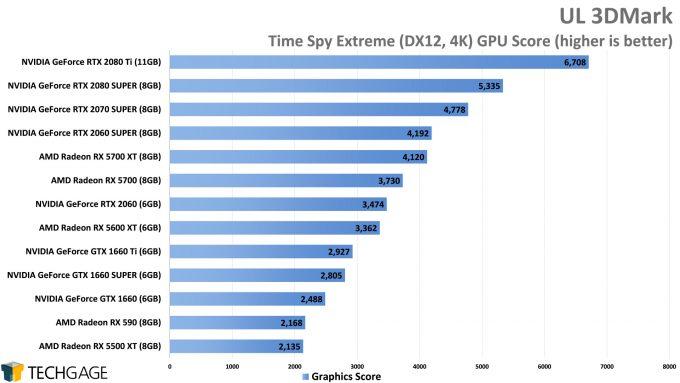 UL 3DMark Time Spy Extreme (4K) - (AMD Radeon RX 5600 XT)