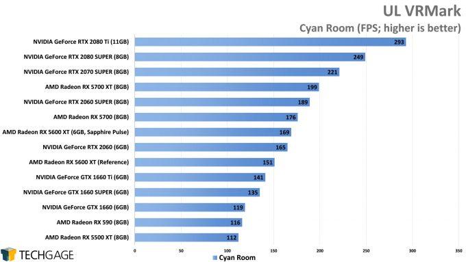 UL VRMark Cyan Room - (AMD Radeon RX 5600 XT)