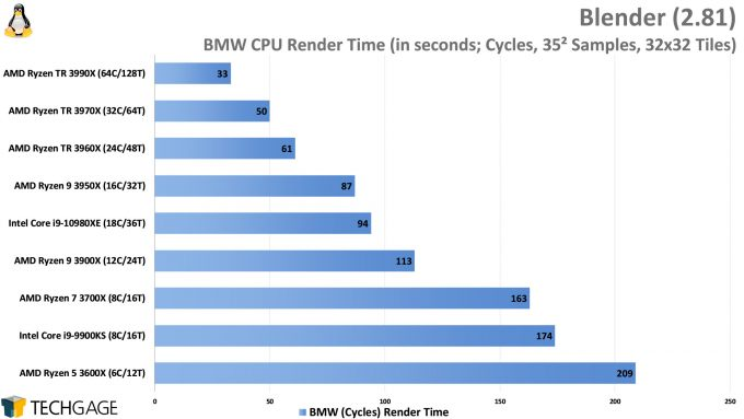 Blender Cycles Rendering Performance (BMW, AMD Ryzen Threadripper 3990X 64-core Processor)