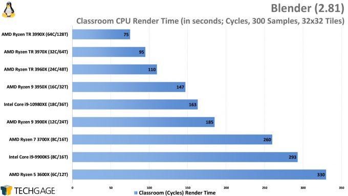 Blender Cycles Rendering Performance (Classroom, AMD Ryzen Threadripper 3990X 64-core Processor)