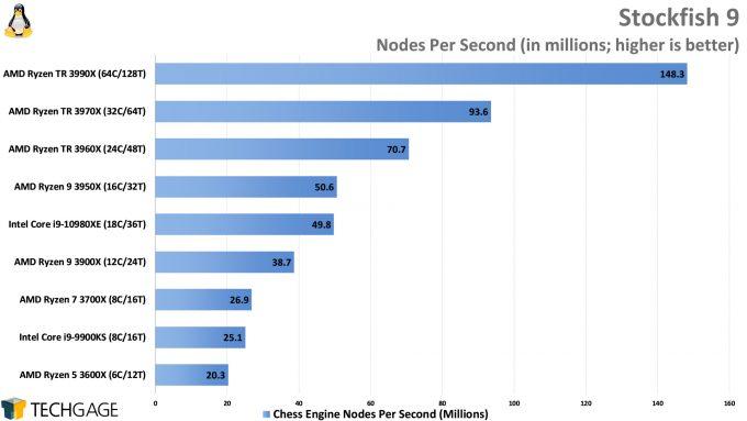 Chess Engine Performance (Stockfish, AMD Ryzen Threadripper 3990X 64-core Processor)
