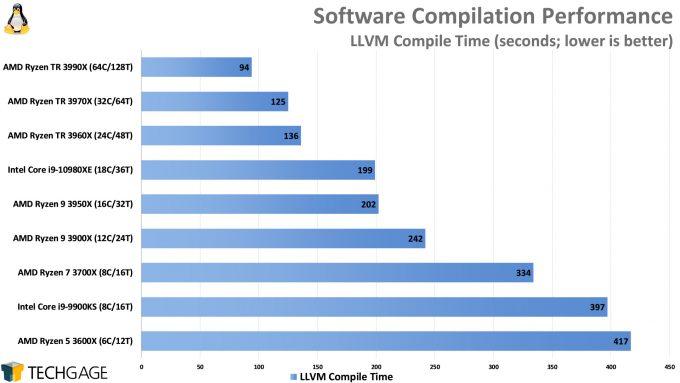 Compile Performance (LLVM, AMD Ryzen Threadripper 3990X 64-core Processor)