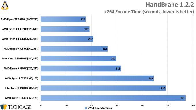 HandBrake x264 Encode Performance (Linux, AMD Ryzen Threadripper 3990X 64-core Processor)