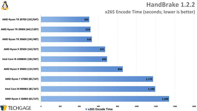 HandBrake x265 Encode Performance (Linux, AMD Ryzen Threadripper 3990X 64-core Processor)