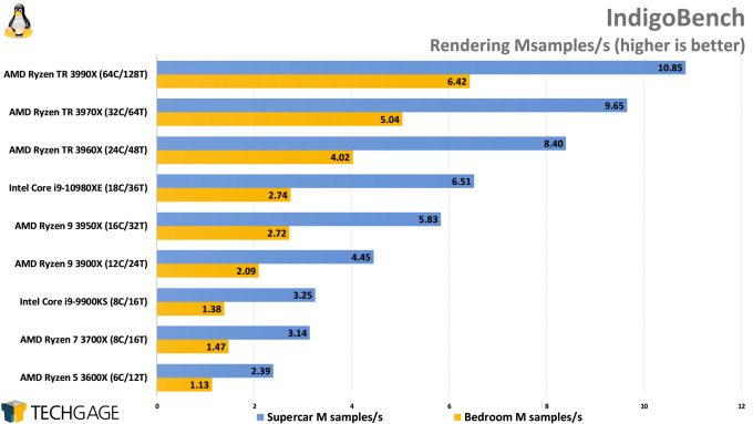 IndigoBench Performance (Linux, AMD Ryzen Threadripper 3990X 64-core Processor)