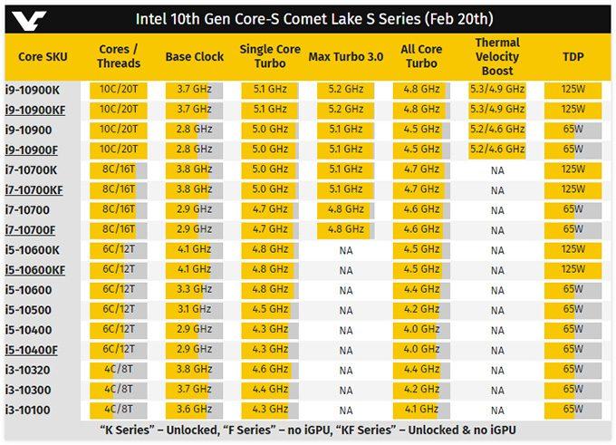 Intel 10th-gen Core Lineup (VideoCardz)