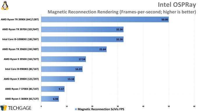 Intel OSPRay Rendering Performance (Linux, AMD Ryzen Threadripper 3990X 64-core Processor)