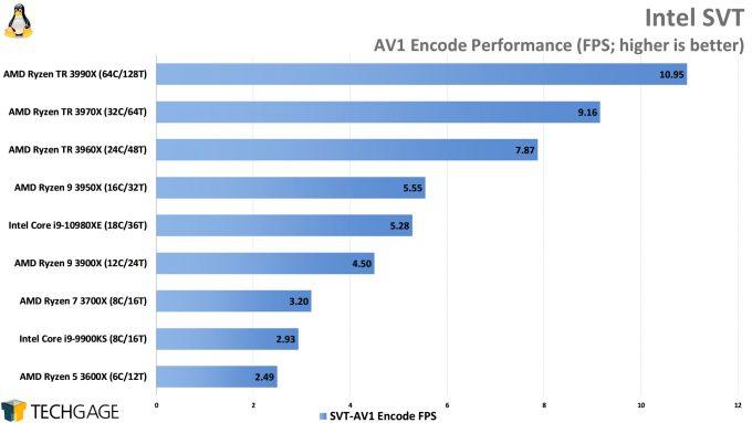 Intel SVT AV1 Encode Performance (AMD Ryzen Threadripper 3990X 64-core Processor)