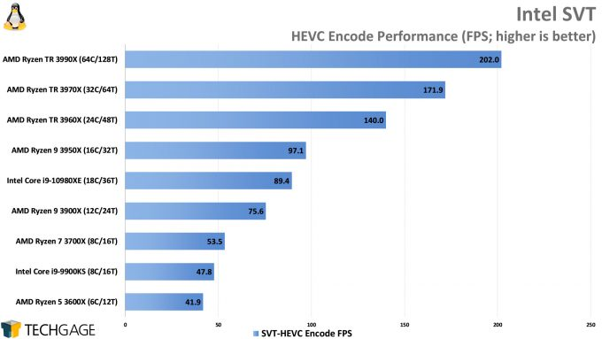 Intel SVT HEVC Encode Performance (AMD Ryzen Threadripper 3990X 64-core Processor)