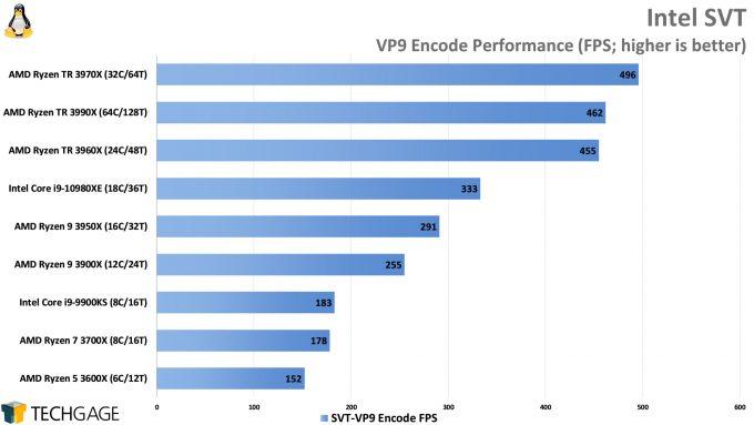 Intel SVT VP9 Encode Performance (AMD Ryzen Threadripper 3990X 64-core Processor)