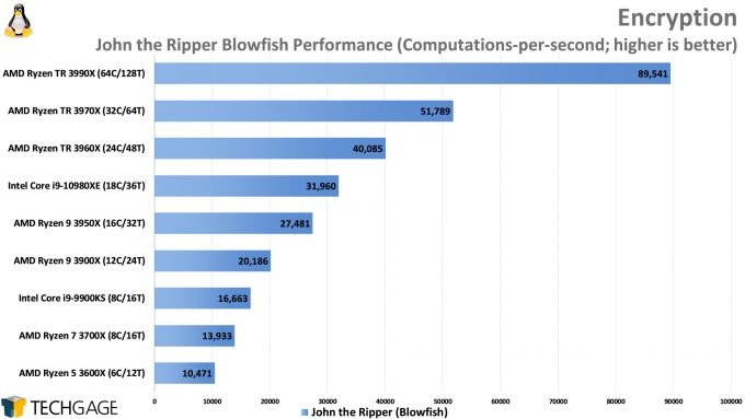 John the Ripper Blowfish Performance (Linux, AMD Ryzen Threadripper 3990X 64-core Processor)