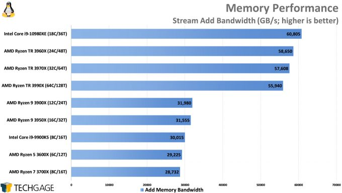 Memory Performance (Linux Stream, Add, AMD Ryzen Threadripper 3990X 64-core Processor)