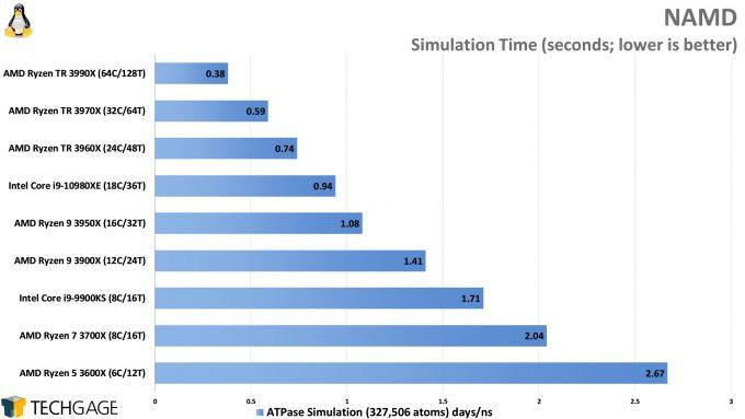 NAMD Simulation Performance (AMD Ryzen Threadripper 3990X 64-core Processor)