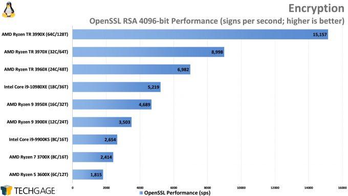 OpenSSL Encryption Performance (Linux, AMD Ryzen Threadripper 3990X 64-core Processor)