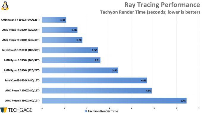 Ray Tracing Performance (Tachyon, AMD Ryzen Threadripper 3990X 64-core Processor)