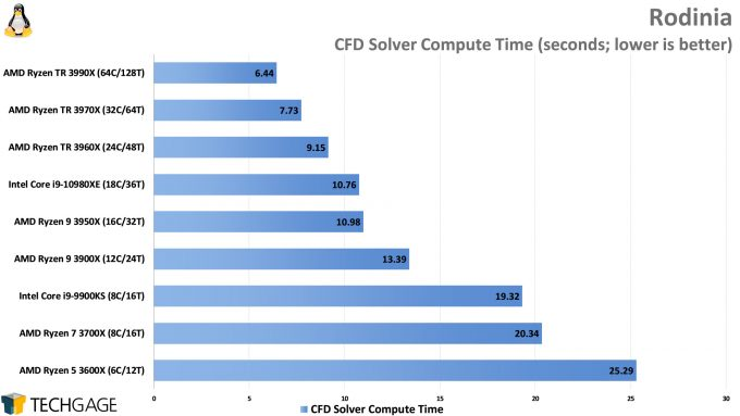 Rodinia Performance (CFD Solver, AMD Ryzen Threadripper 3990X 64-core Processor)