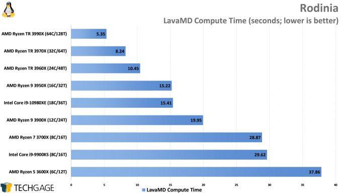 Rodinia Performance (LavaMD, AMD Ryzen Threadripper 3990X 64-core Processor)