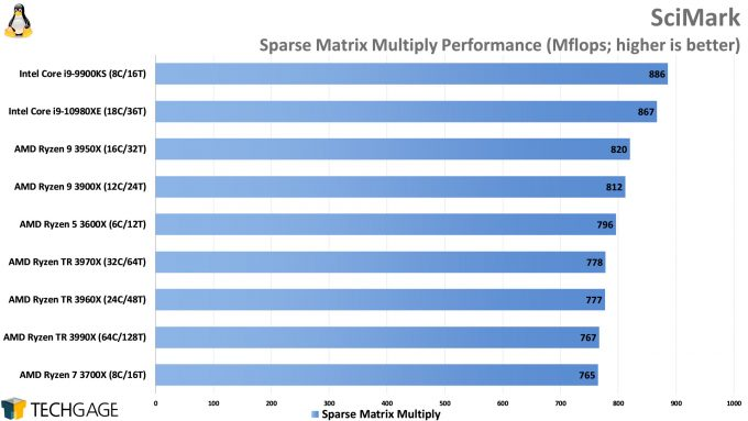 SciMark Sparse Matrix Multiply Performance (AMD Ryzen Threadripper 3990X 64-core Processor)