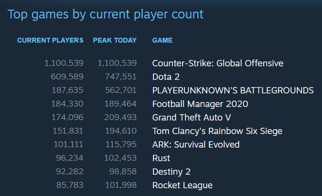 Steam Top Ten Games (March 29, 2020)