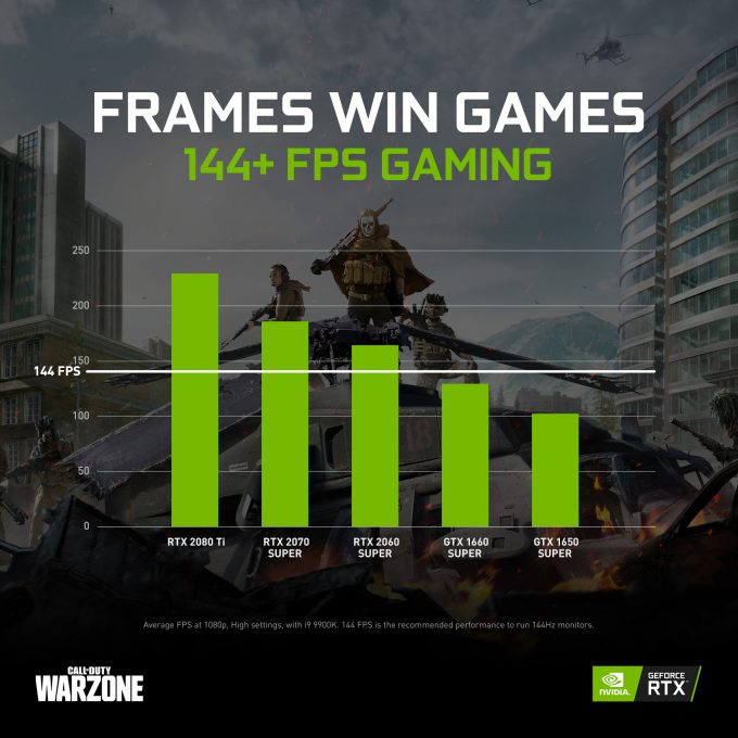 NVIDIA Suggested GPUs For Warzone High-FPS