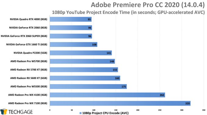 Adobe Premiere Pro 2020 - 1080p YouTube CPU Encode (AVC) Performance (AMD Radeon Pro W5500)